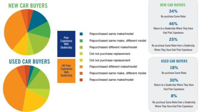 White Paper: Decisions, Decisions: What Drives Shopping Choices for Vehicle Re-Purchasers